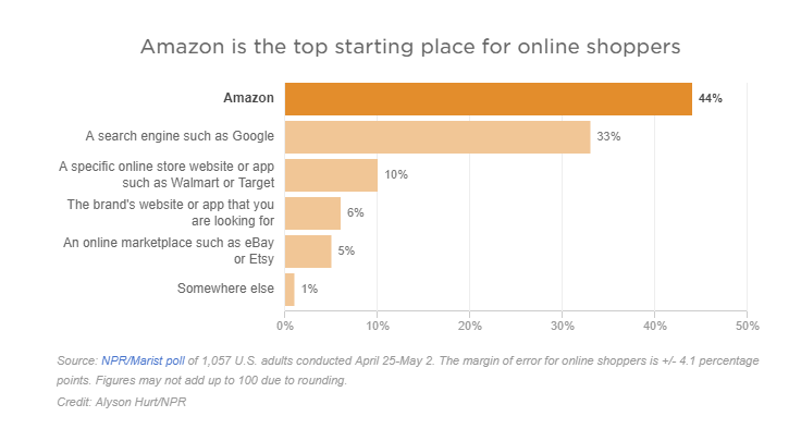 Amazon SEO: How To Rank Products + A9 Search Algorithm Info